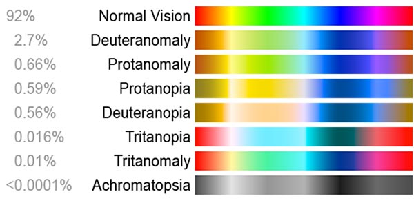 Colourful blindness chart
