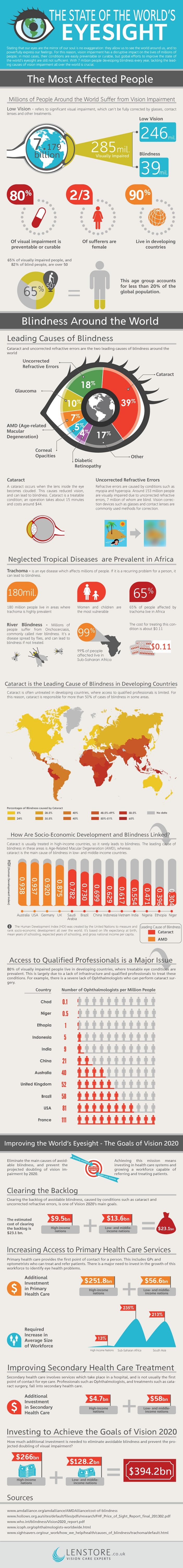 The state of the world's eyesight infographic