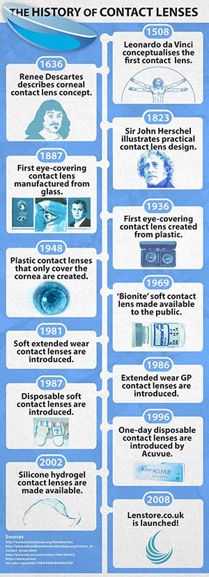 History of contact lenses infographic